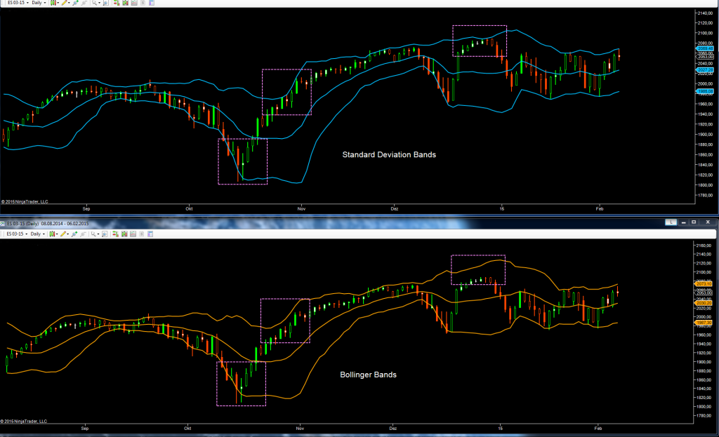 Daily Chart: Bollinger Bands Calculation vs. Volume Weighted Standard Deviation