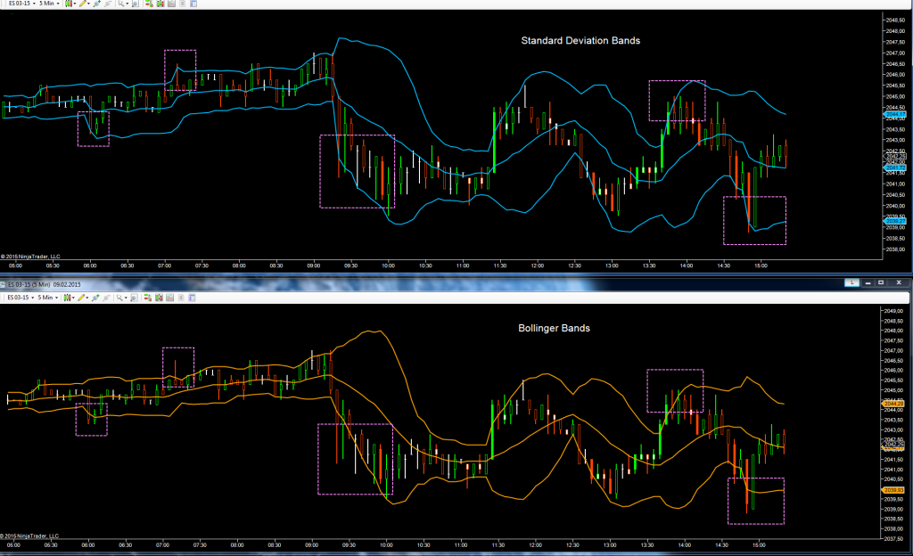Intraday Chart: Bollinger Bands Calculation vs. Volume Weighted Standard Deviation