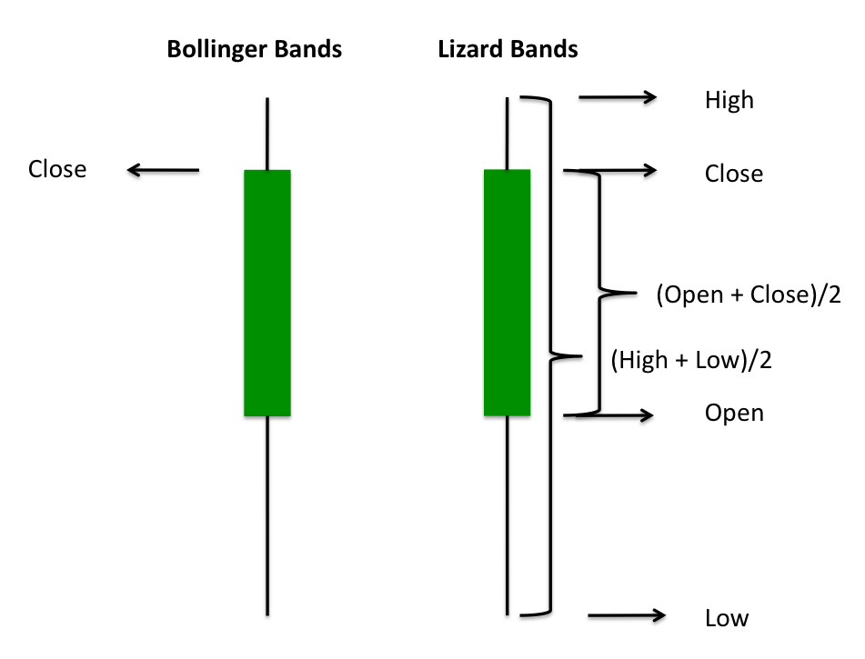 Volume weighted bollinger bands