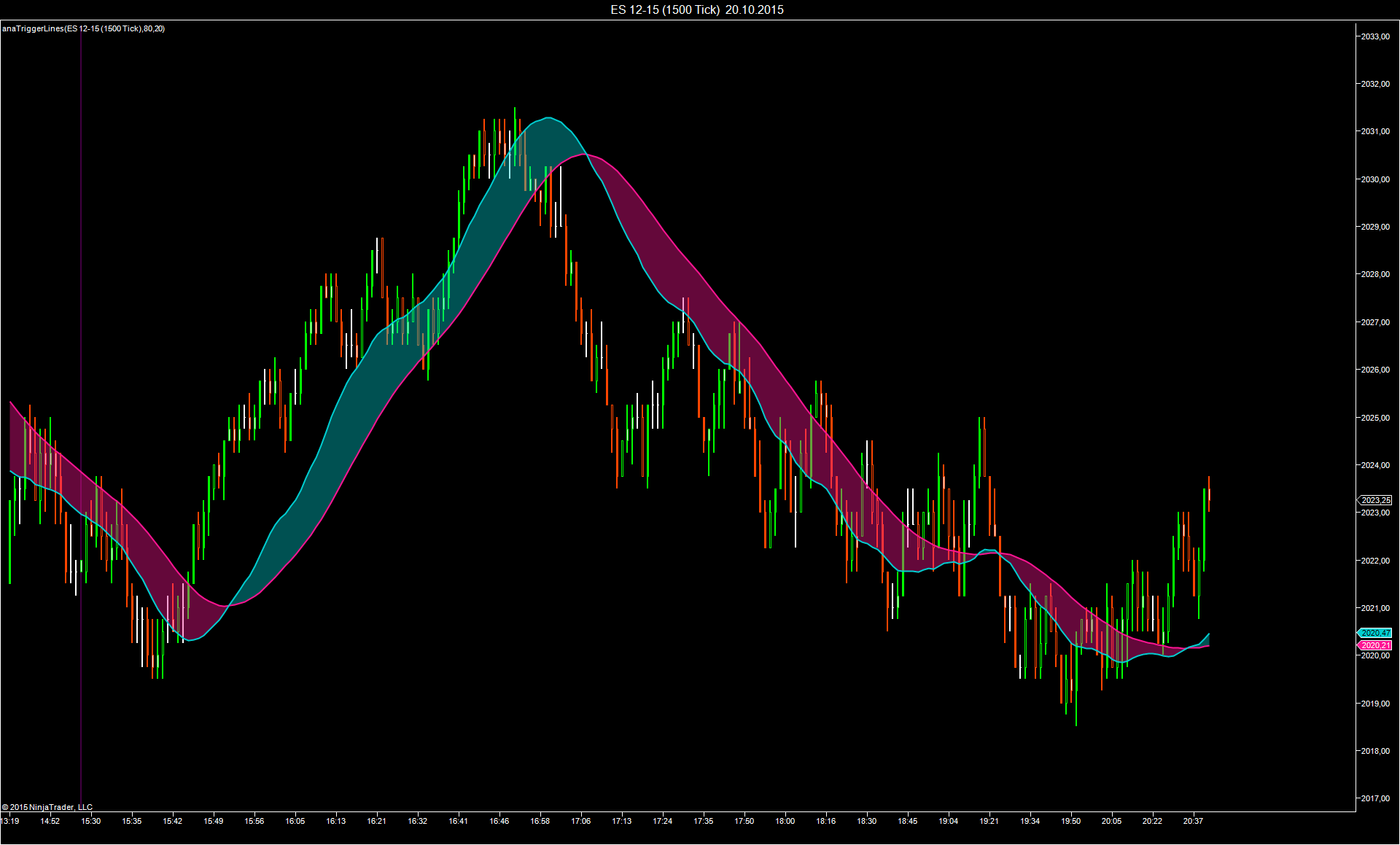 Ema cross trend indicator