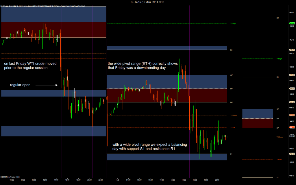 Pivot levels created from the full session high, low and settlement