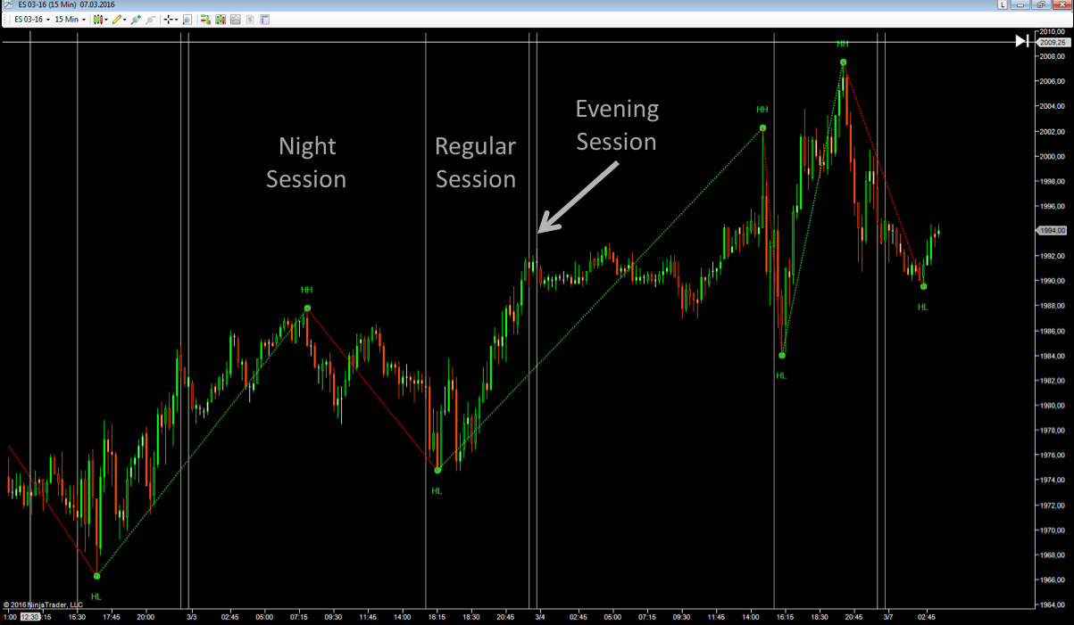 Swing Trend Analysis: Regular Session vs. Full Session