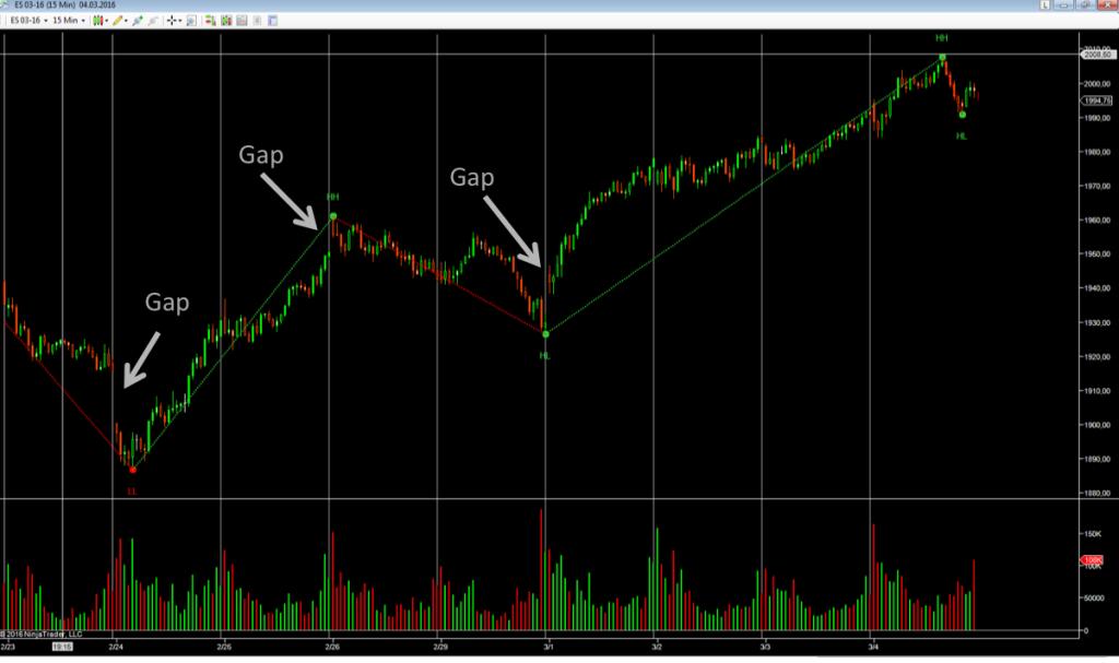 Regular-Session-Gaps