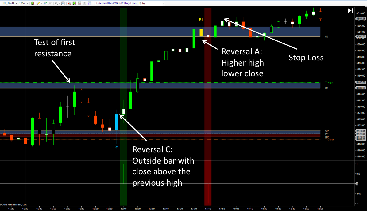 Trading Reversal Candles with Support / Resistance Levels