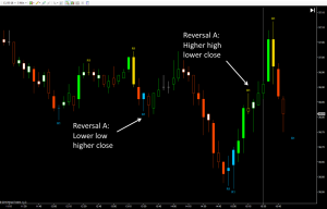 Reversal-Candle-Up-close-Down-close