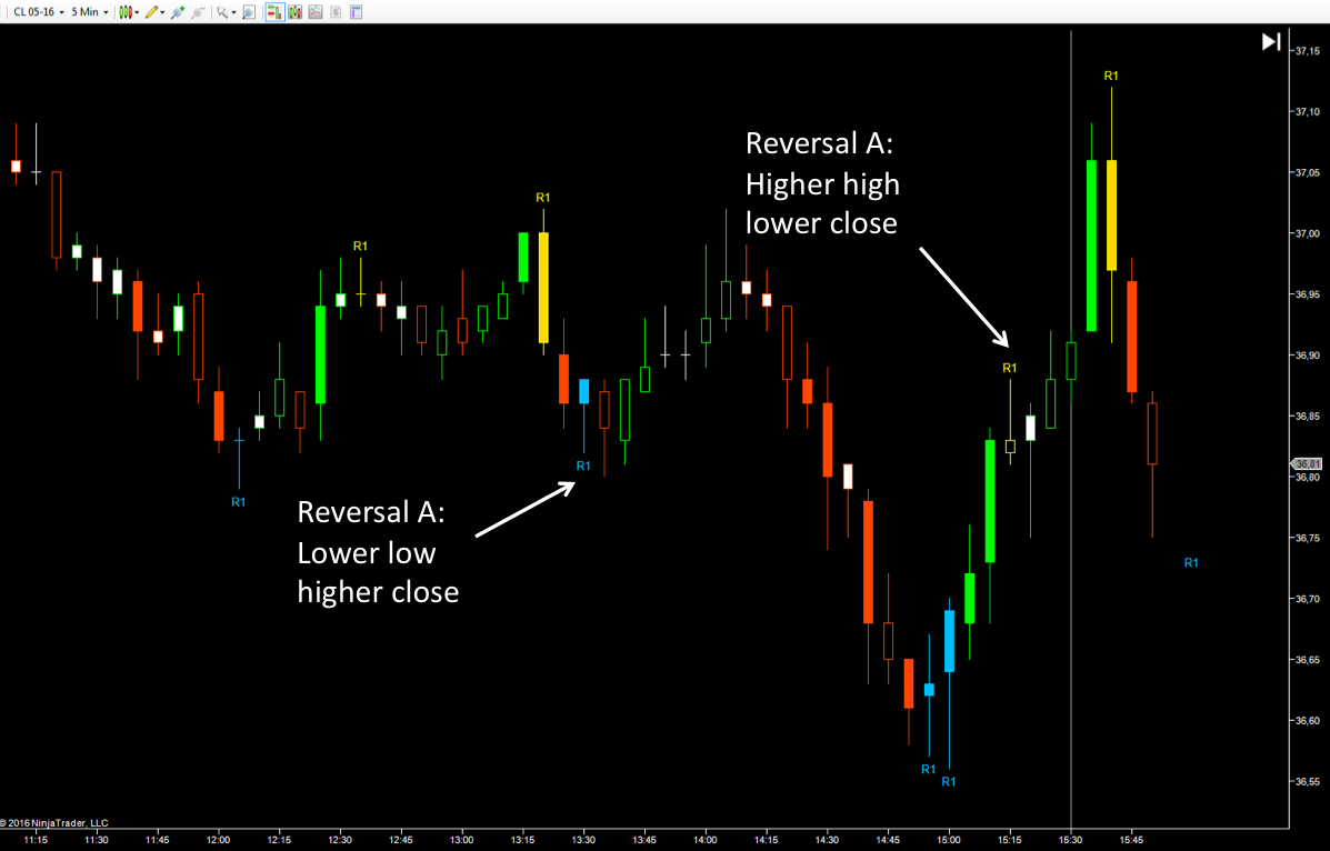 Three Types of Reversal Bars - The Auction Bars from Lizard Trader