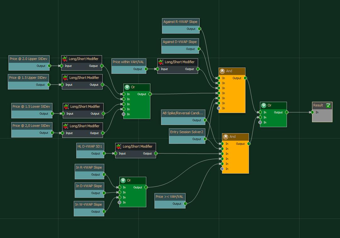 reversal-patterns-and-vwap-strategy-template - Lizard Trader