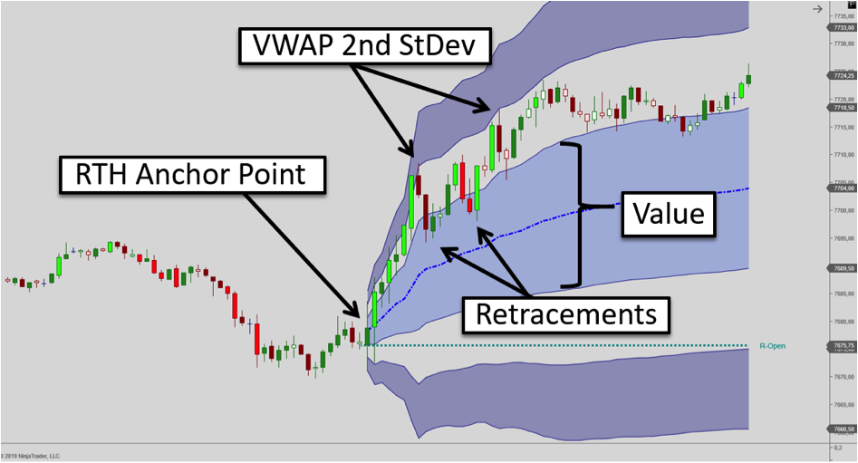 Daily VWAP trading, anchored at RTH open