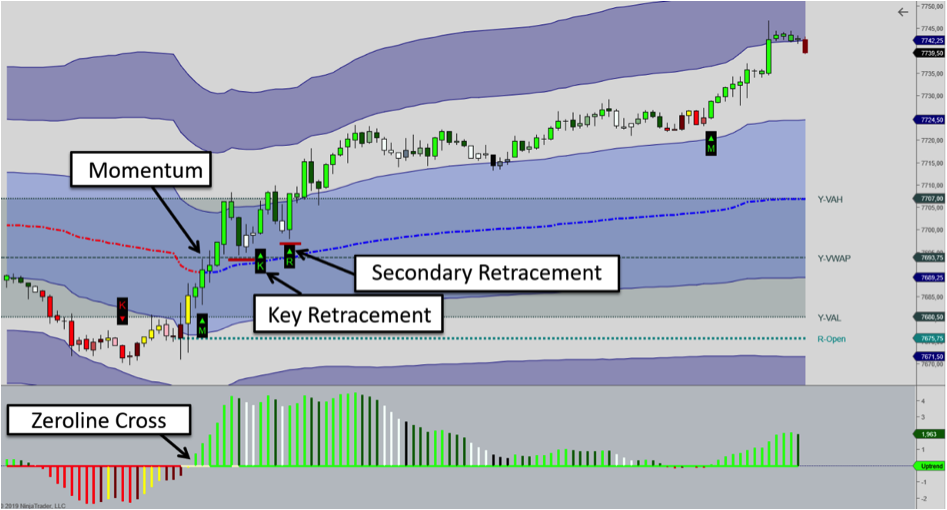VWAP trading: Momentum and retracement setups
