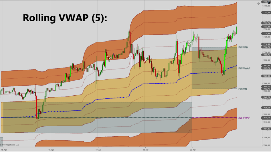 The Rolling VWAP for NinjaTrader 7 and 8