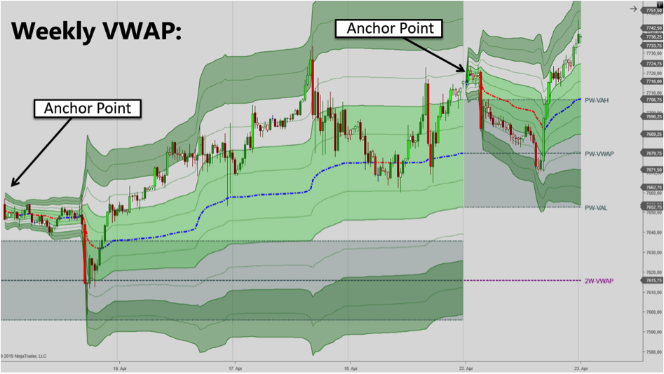 The Weekly VWAP trading for NinjaTrader 7 and 8