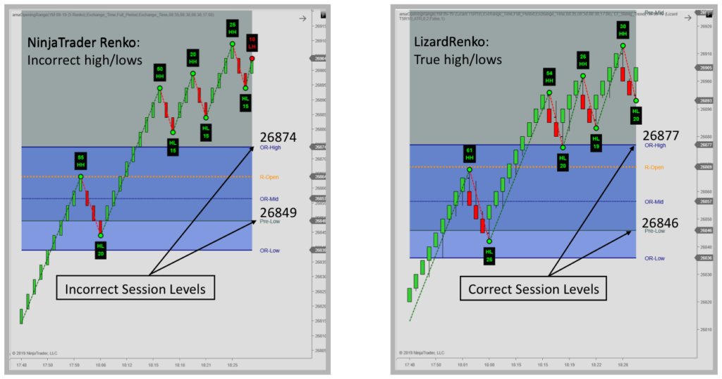 Renko Bars for use with price based indicators
